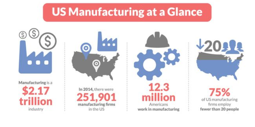 US Manufacturing Stats at a Glance