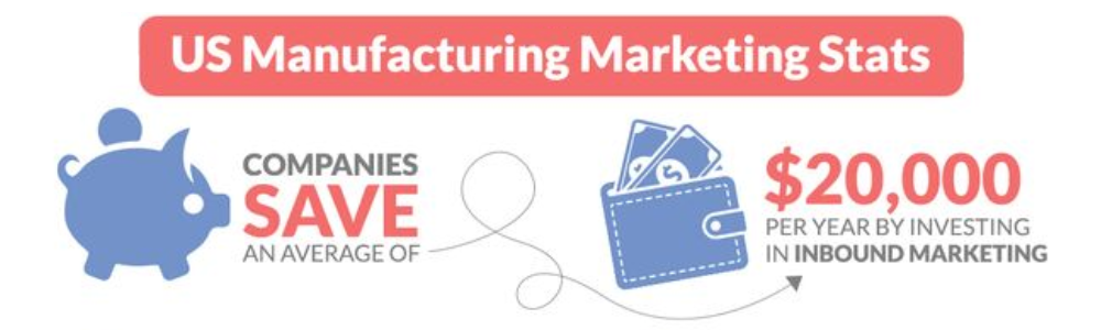 US Manufacturing Marketing Stats