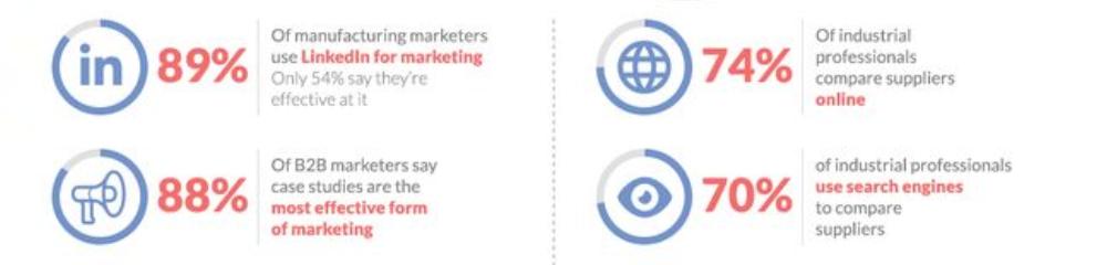 US Manufacturing Marketing Stats