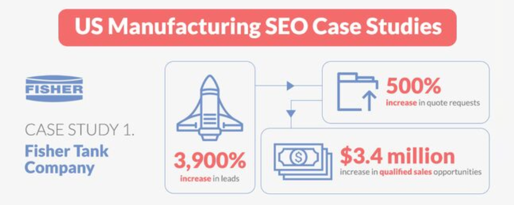 US Manufacturing Case Study Fisher